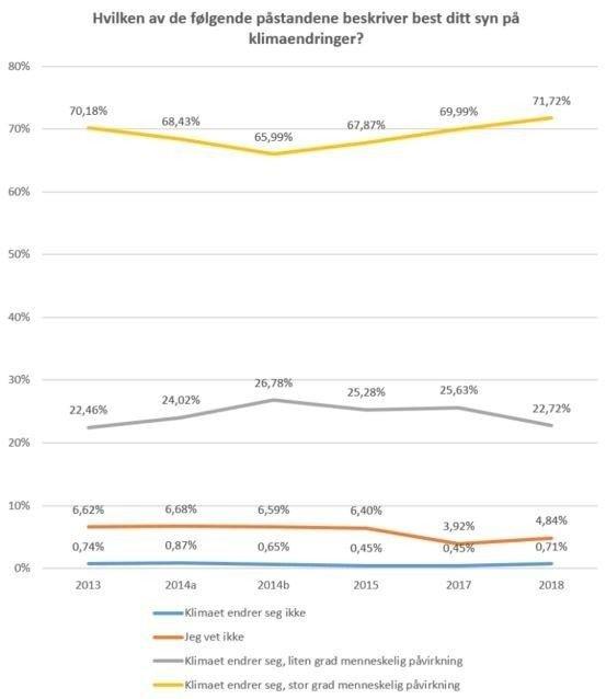 Klikk på bildet for å forstørre. Andelen nordmenn som mener at klimaet endrer seg, men at det i liten grad har noe med menneskelig påvirkning å gjøre, har variert mellom 22 og 27 prosent i perioden 2013–2018, viser tall fra Norsk medborgerpanel ved UiB.