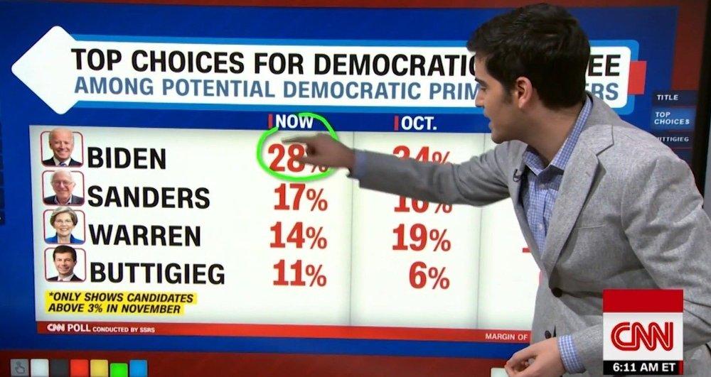 Klikk på bildet for å forstørre. Joe Biden leder fortsatt kampen blant de demokratiske presidentkandidatene, ifølge en fersk CNN-måling.