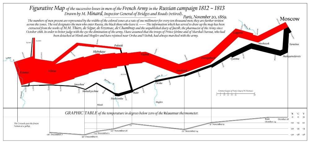 Klikk på bildet for å forstørre. Charles Joseph Minards grafikk over Napoleons nederlagsdømte felttog til Russland.