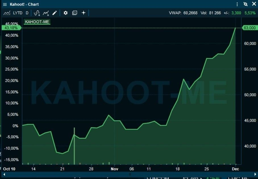 Klikk på bildet for å forstørre. BØRSRAKETT: Kahoot!-aksjen er opp 40 prosent på under to måneder, Jan Haudemann-Andersen har tjent 900 millioner.