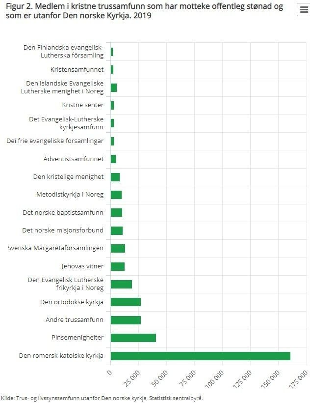 Klikk på bildet for å forstørre. De største kristne menighetene som ikke er medlem av DNK.