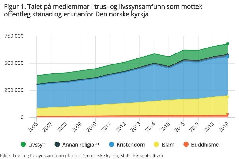 Klikk på bildet for å forstørre. Medlemsutvikling i trossamfunn utenfor DNK. Nedgangen i 2015 kom som følge av avsløring av medlemsjuks i den katolske kirke.