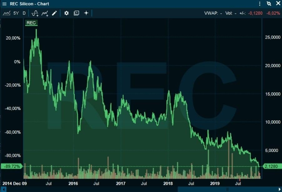 Klikk på bildet for å forstørre. EN SAMMENHENGENDE NEDGANG: REC Silicon-aksjen har falt sammenhengende i flere år.
