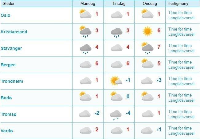 Klikk på bildet for å forstørre. Oversikten viser værprognosene de neste tre dagene. Også frem mot julaften meldes det om varmegrader i de store byene i Sør-Norge.