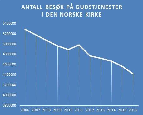 Klikk på bildet for å forstørre. FALL: Stadig færre besøker gudstjenester i Den norske kirke. Kilde:SSB