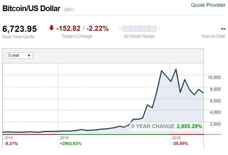 Klikk på bildet for å forstørre. Denne grafen fra CNN viser utviklingen til Bitcoin de siste fem årene.