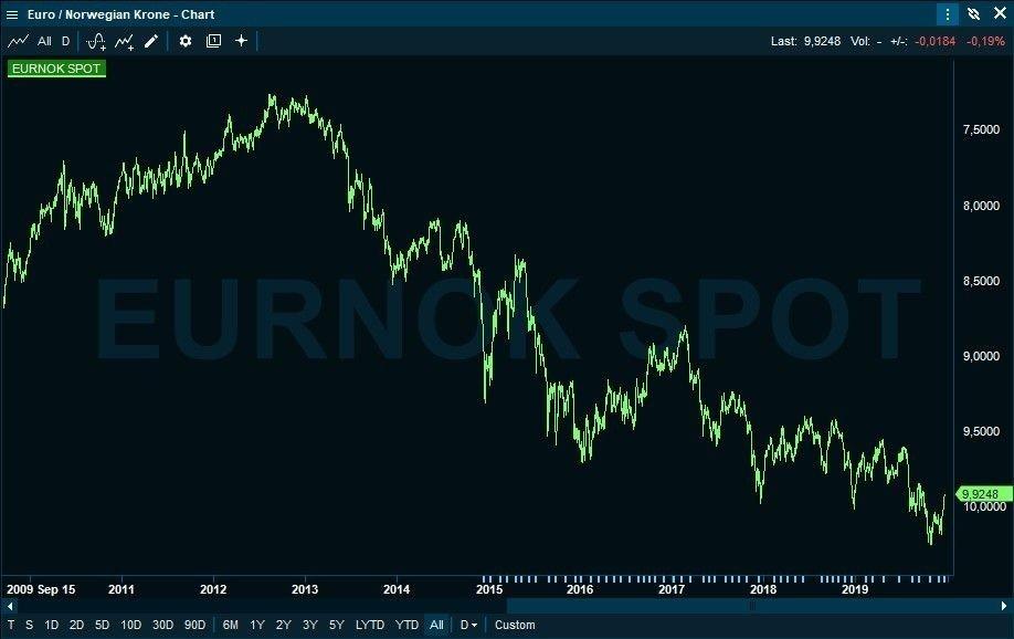 Klikk på bildet for å forstørre. KRAFTIG FALL: Kronekursen mot euro de siste ti årene.