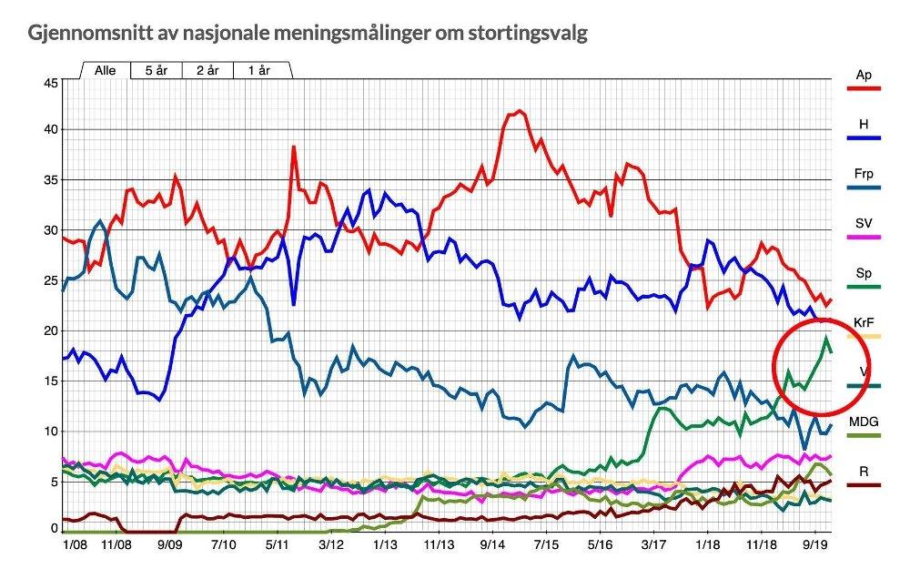 Klikk på bildet for å forstørre. Grafikk som viser at Senterpartiet har økt sterkt fra 2015.
