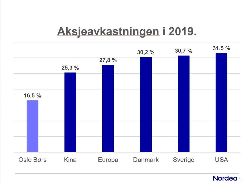 Klikk på bildet for å forstørre. BRA, MEN IKKE BEST: Med 16,5 prosent i avkastning i fjor var Oslo Børs et godt stykke unna flere utenlandkse børser.