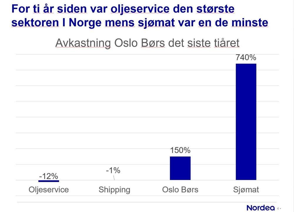Klikk på bildet for å forstørre. EKSTREMT. Mens sjømataksjene har hatt en ekstrem utvikling, har oljeserviceaksjer falt i verdi, innhentet av et kommende grønt skifte.