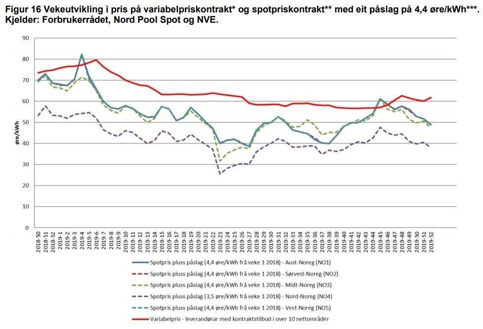 Klikk på bildet for å forstørre. I praktisk talt alle ukene av 2019 var variabel strømpris vesentlig dyrere enn spotpris, viser nye tall fra NVE.