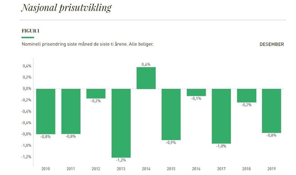 Klikk på bildet for å forstørre. GJENNOMGÅENDE NED: Det normale er at boligprisene faller i desember.