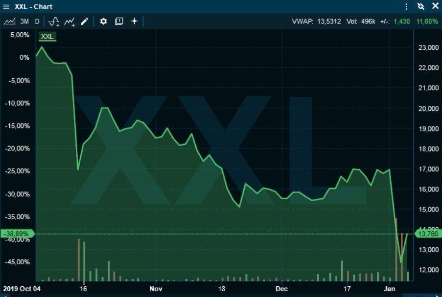 Klikk på bildet for å forstørre. RETT OPP: XXL-aksjen er kraftig opp tirsdag morgen på nyheten om at Pål Wibe blir ny konsernsjef i selskapet.