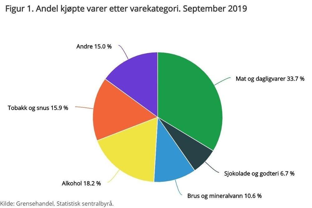 Klikk på bildet for å forstørre. Matvarer, alkohol og tobakk er på topp, viser denne grafikken.