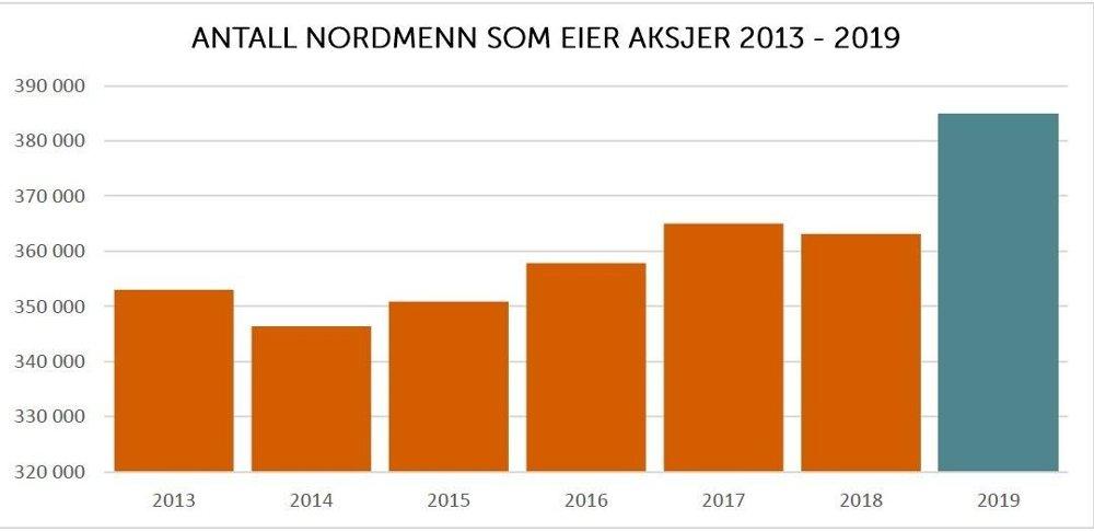 Klikk på bildet for å forstørre. KLAR ØKNING: Nordmenn har fått øynene opp for aksjemarkedet, spesielt kvinner.
