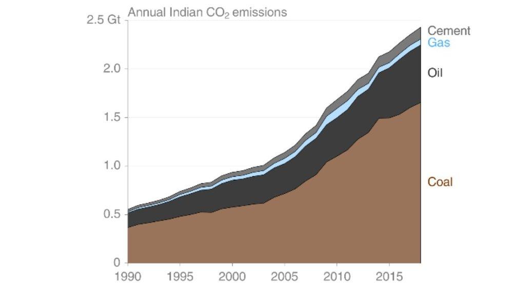 Klikk på bildet for å forstørre. India er en annen klimaversting.