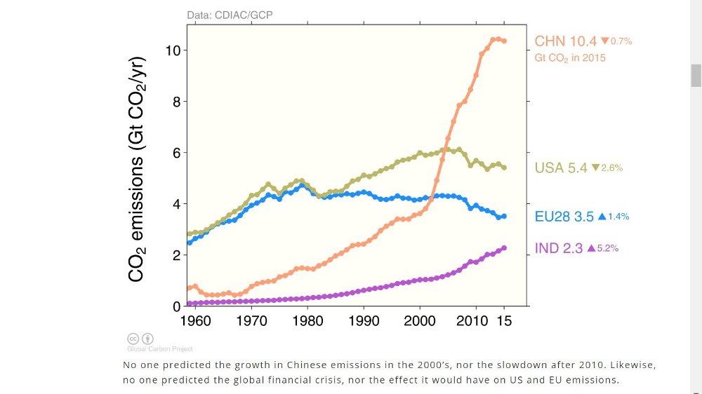 Klikk på bildet for å forstørre. Kina er en av klimaverstingene.