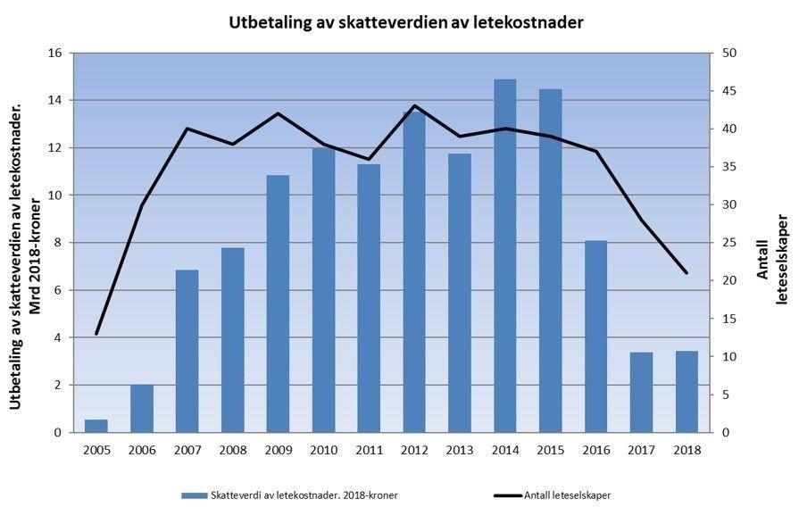 Klikk på bildet for å forstørre. Grafikk for leterefusjon fra 2005 til 2018.