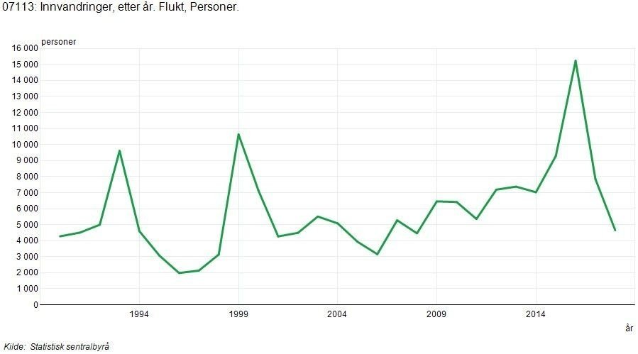Klikk på bildet for å forstørre. Grafikk som viser at antallet flyktninger til Norge økte til over 15.000 i 2015, for så å falle ned mot 4.000 de siste årene.