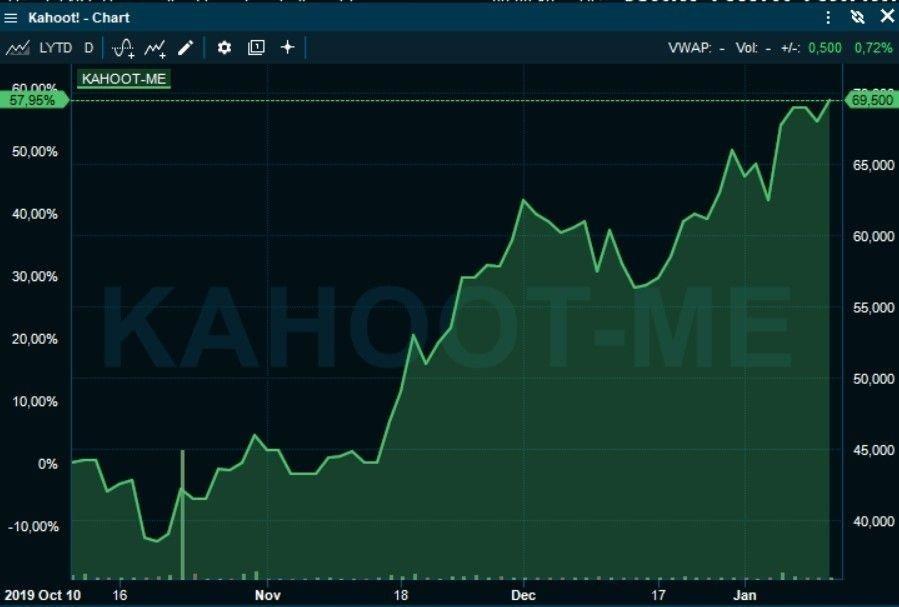 Klikk på bildet for å forstørre. BØRSRAKETT: Kahoot!-aksjen er opp 60 prosent på tre måneder.