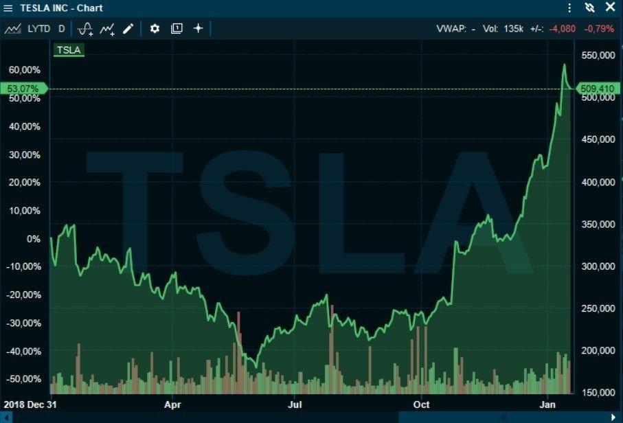 Klikk på bildet for å forstørre. EKSPLOSIV ØKNING: Aksjekursen i Tesla har utviklet seg eksplosivt fra våren 2019, men det har roet seg noe ned de seneste dagene.