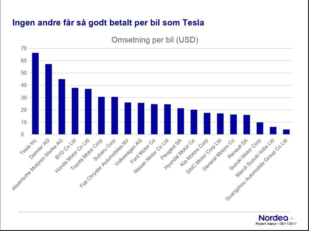 Klikk på bildet for å forstørre. Tesla på toppen