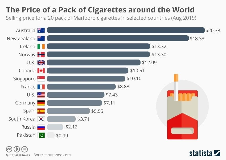 Klikk på bildet for å forstørre. Ifølge nettstedet Statista er Australia helt på topp når det gjelder sigarettpriser i verden. Norge ligger på en fjerdeplass.
