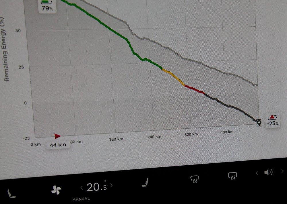 Klikk på bildet for å forstørre. Grå linje viser forventet batteriutvikling over hele turen. Farget linje viser ny beregning.