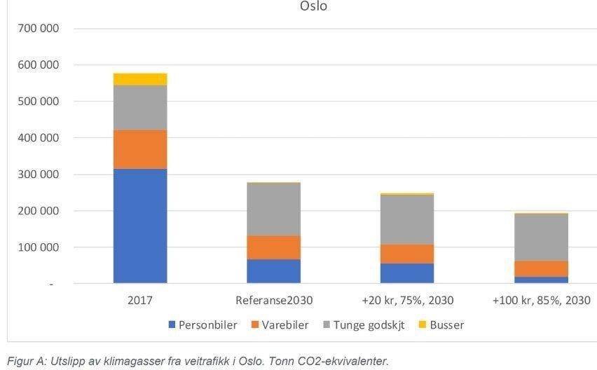 Klikk på bildet for å forstørre. Tungtransporten og varebiler blir i svært liten grad påvirket av økte bompengepriser, og elektrifiseringen tror Norconsult ført skjer etter 2030.