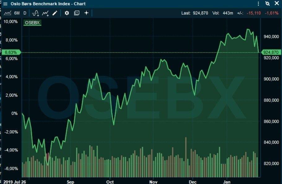 Klikk på bildet for å forstørre. KORREKSJON: Etter en solid børsoppgang i fjor høst korrigerer nå Oslo Børs ned, vesentlig som følge av virusfrykt.