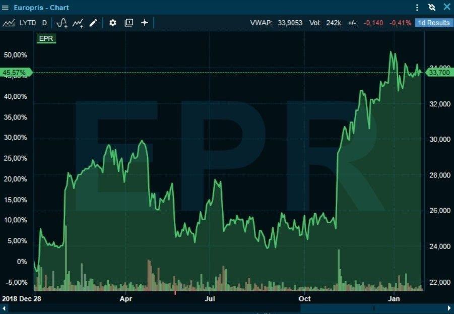 Klikk på bildet for å forstørre. BØRSRAKETT FØR JUL: Europris-aksjen hadde en voldsom oppgang før jul, men så har det roet seg.