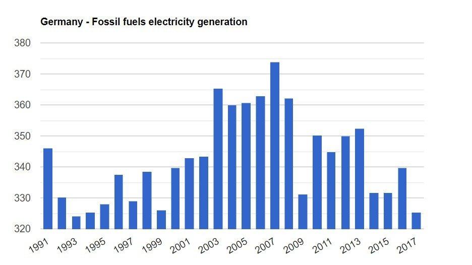 Klikk på bildet for å forstørre. Tysk fossil kraftproduksjon.
