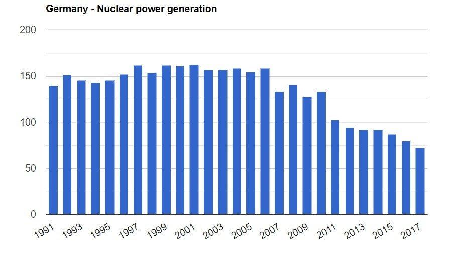 Klikk på bildet for å forstørre. Tysk atomkraftproduksjon er halvert i i perioden 2007-2017.