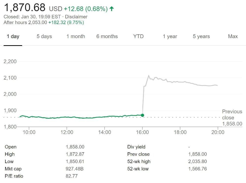 Klikk på bildet for å forstørre. AMZN TIL HIMMELS: Amazon-aksjen til himmels i etterhandelen torsdag på New York-børsen.