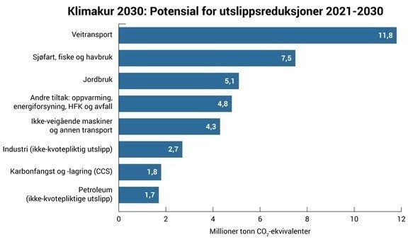 Klikk på bildet for å forstørre. Det er i veitransporten Norge har det største potensialet til å kutte utslippene fram til 2030, ifølge rapporten 'Klimakur 2030'. Også i sjøfart, fiske og havbruk, samt jordbruk, er det store utslipp å hente, ifølge Miljødirektoratets beregninger.