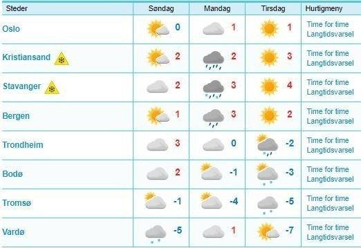Klikk på bildet for å forstørre. Oversikten viser værprognosene de neste tre dagene.