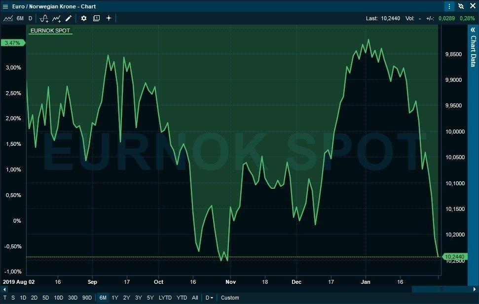 Klikk på bildet for å forstørre. KRONENEDTUR: Kronen er nå sitt svakeste noensinne mot euro.