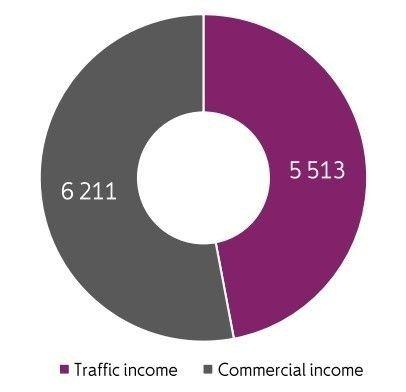 Klikk på bildet for å forstørre. Grafikk viser at kommersielle inntekter var på 6,2 milliarder i 2018, mens trafikkinntektene var på 5,5 milliarder.