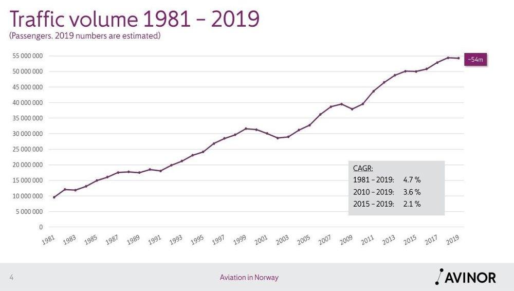 Klikk på bildet for å forstørre. Grafikk viser at flytrafikken har økt fra 10 millioner passasjerer i 1981, til nær 55 millioner i 2018.