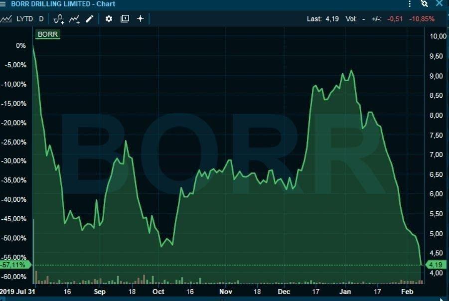 Klikk på bildet for å forstørre. BØRSSTUP: Borr Drilling er halvert i verdi siden begynnelsen av januar.