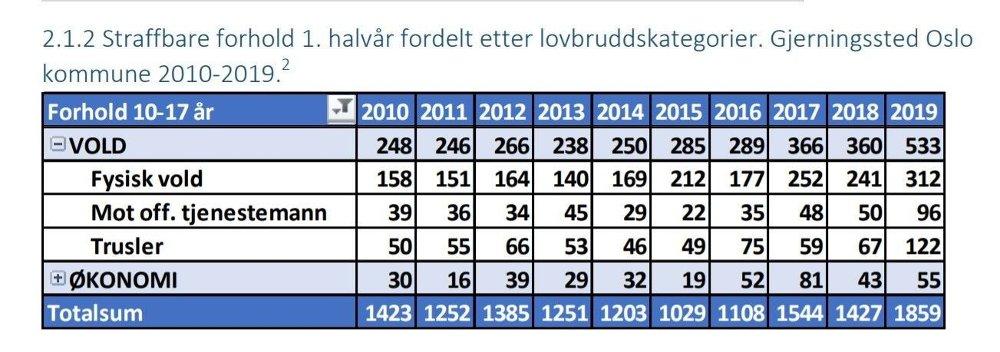 Klikk på bildet for å forstørre. Tall fra Oslo politidistrikt viser en kraftig økning i antall voldssaker begått av ungdom. Det gjelder også vold mot offentlig tjenestemenn.