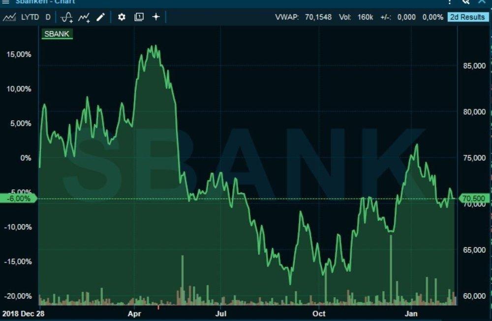 Klikk på bildet for å forstørre. SVAK UTVILING: Aksjekursen til Sbanken er ned 6 prosent siden slutten av 2018 og godt under nivåene fra våren 2019.