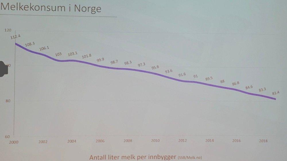 Klikk på bildet for å forstørre. RASER: Melkeforbruket i Norge har falt fra 112 liter per innbygger i 2000 til 81 liter i 2019, viser tall fra Tine.