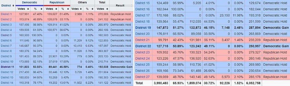 Klikk på bildet for å forstørre. New York har 27 valgdistrikt og således også 27 av de 435 setene i Representantenes hus. Ved valget i 2018 fikk Demokratene hele 21 av disse plassene i New York, republikanerne bare fem.