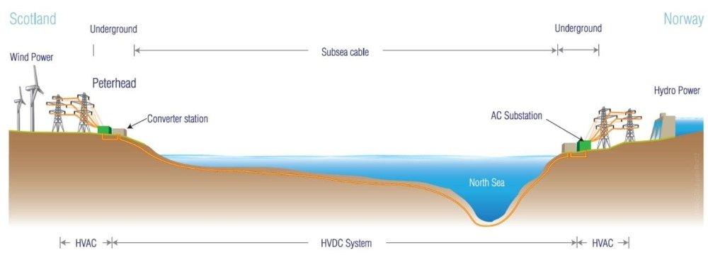Klikk på bildet for å forstørre. Skisse av hvordan kabelen er planlagt lagt mellom Norge og Skottland.