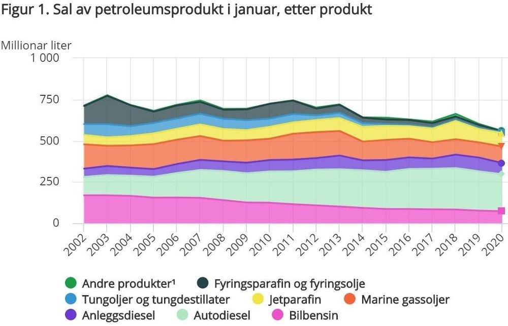 Klikk på bildet for å forstørre. Salg av petroleumsprodukter i januar i perioden 2002-2020.