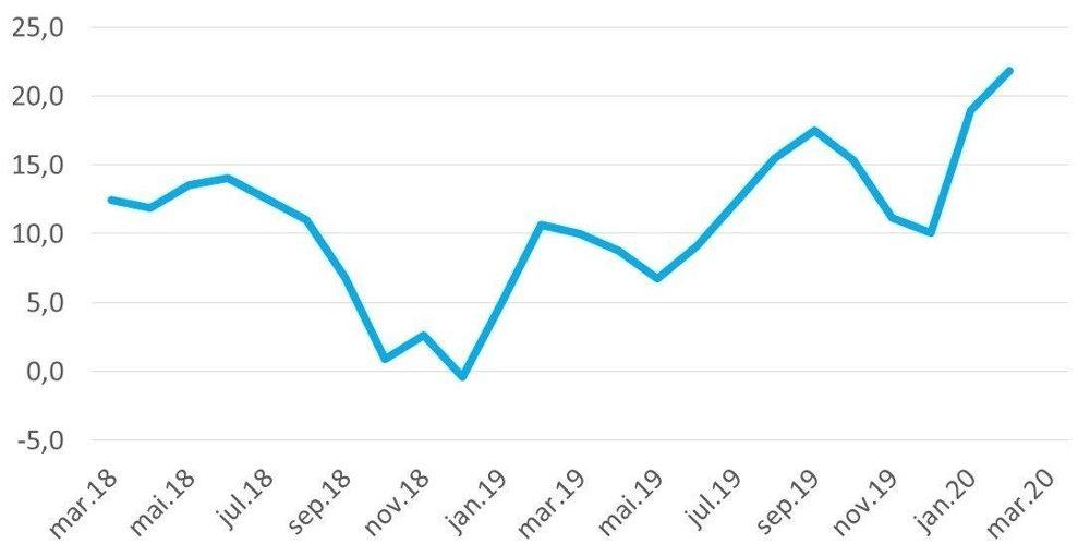 Klikk på bildet for å forstørre. TEMPERATUREN ØKER: NBBLs boligbarometer forteller noe om forventningene til prisøkning i markedet. Kurven viser en sterkt økende tro på det de siste månedene.