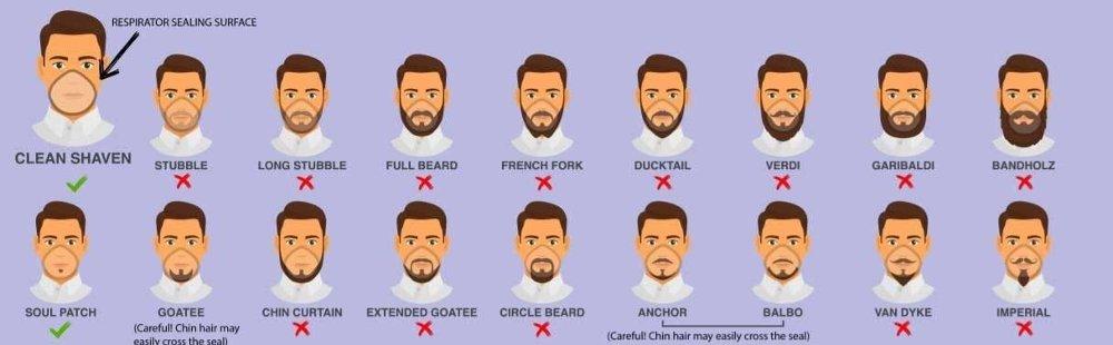 Klikk på bildet for å forstørre. Denne grafiske fremstillingen viser hvilke skjegg som vanskelig lar seg kombinere med ansiktsmaske og respirator.