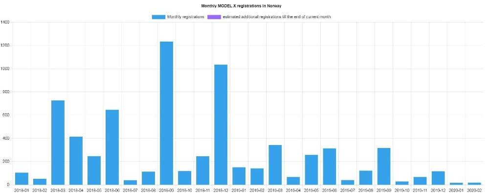 Klikk på bildet for å forstørre. FALL: Antall registrerte Model X per måned i Norge. Kilde: EU-evs.com