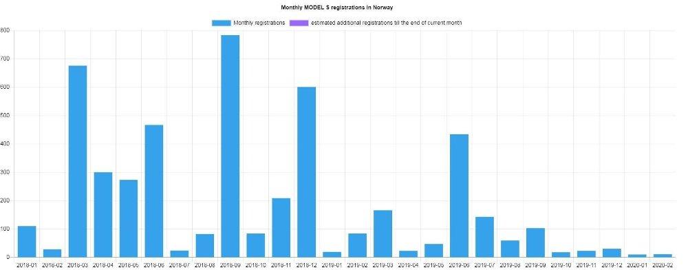Klikk på bildet for å forstørre. FALLENDE TREND: Antall registrerte Model S per måned i Norge. Kilde: EU-evs.com